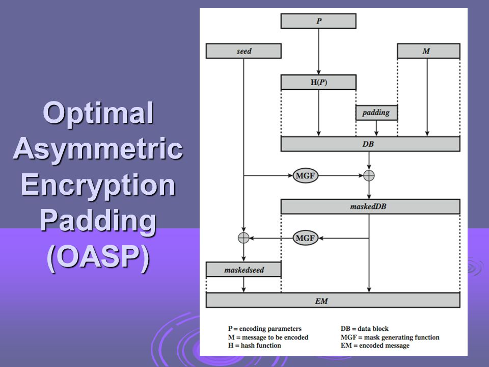 Optimal Asymmetric Encryption Padding (OASP)