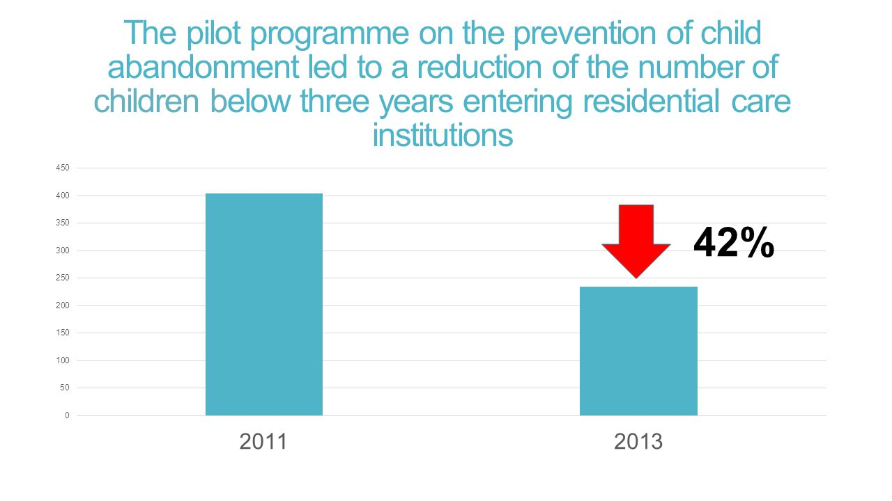The pilot programme on the prevention of child abandonment led to a reduction of the number of children below three years entering residential care institutions 42%
