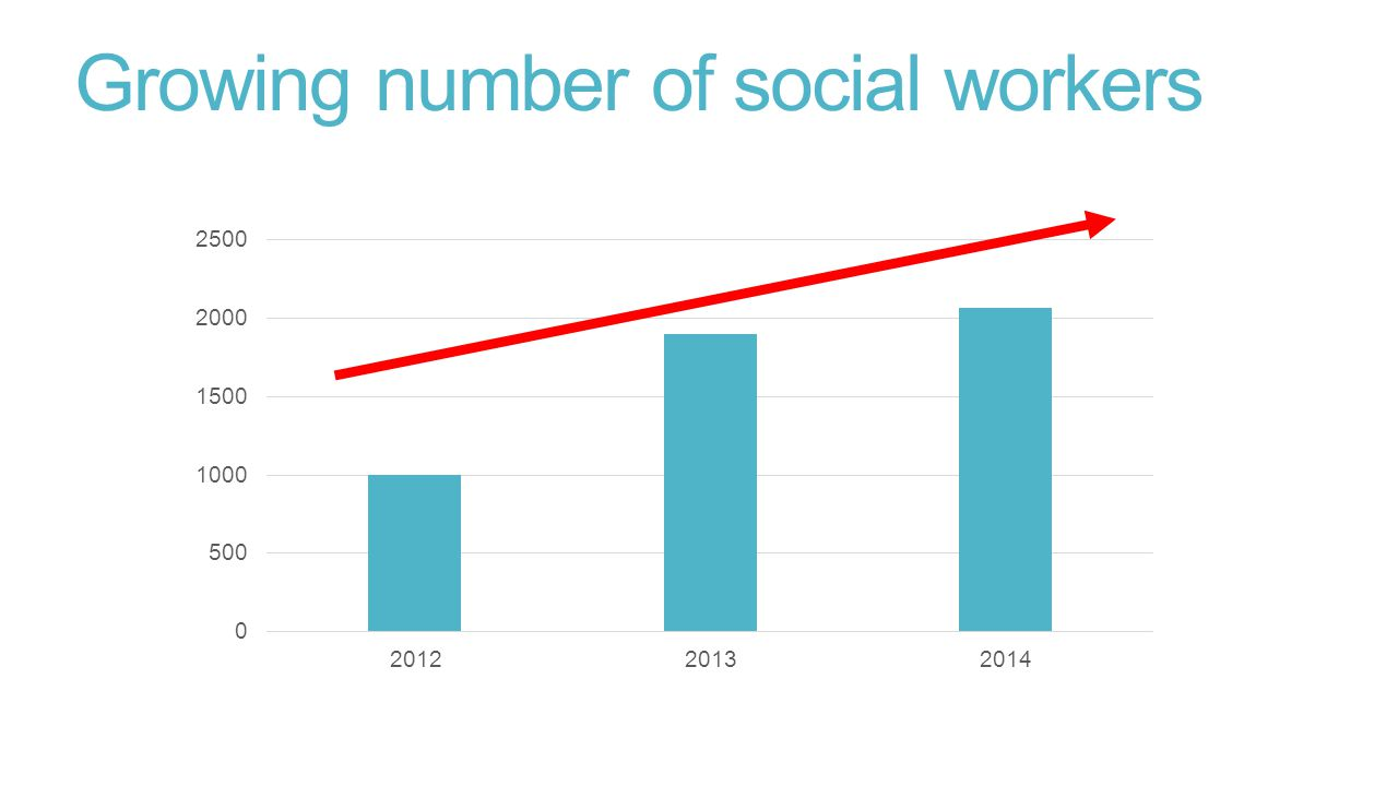 Growing number of social workers