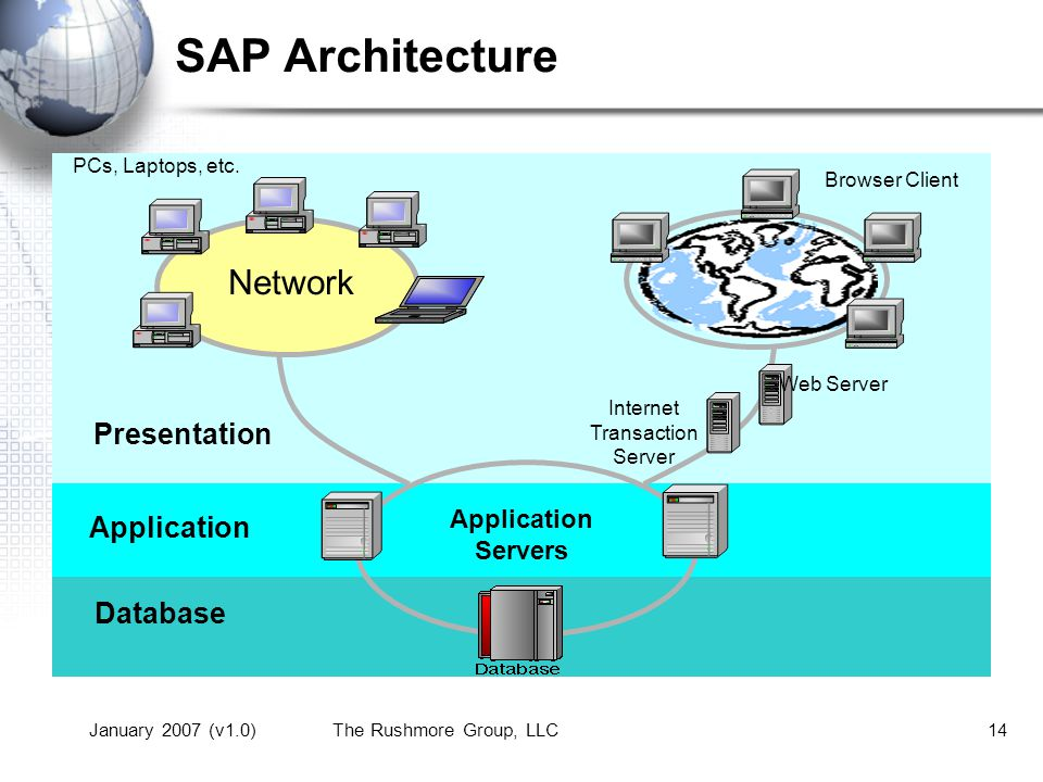 January 2007 (v1.0)The Rushmore Group, LLC13 SAP Architecture Three – Tier Structure –GUI Graphical User Interface or Web Interface –Application Server One or more, help distribute work load –Database Server One single data repository