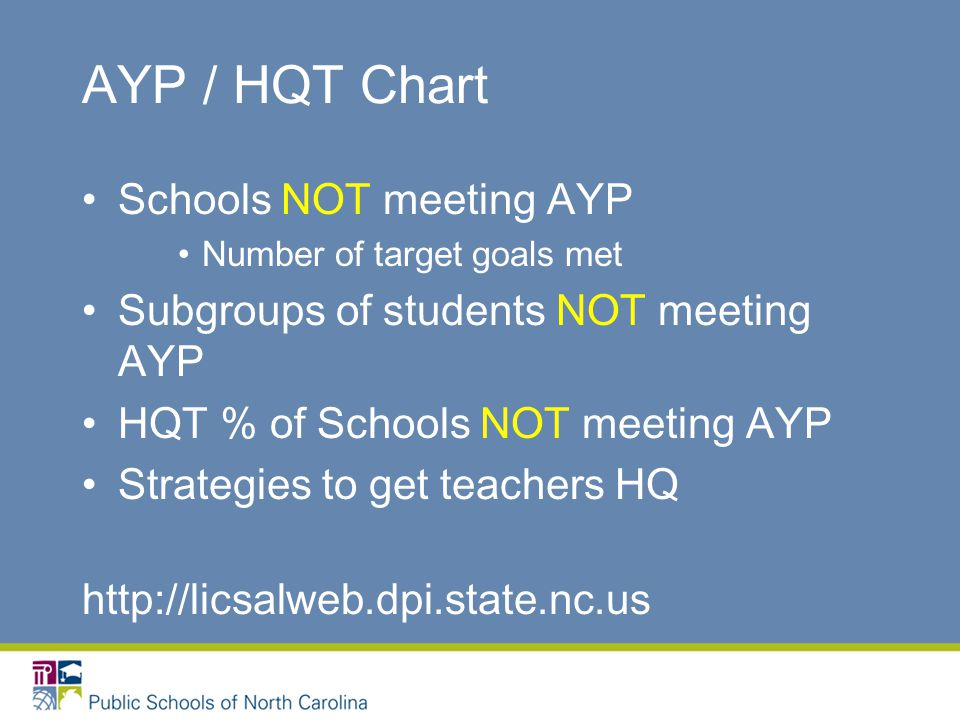 AYP / HQT Chart Schools NOT meeting AYP Number of target goals met Subgroups of students NOT meeting AYP HQT % of Schools NOT meeting AYP Strategies to get teachers HQ