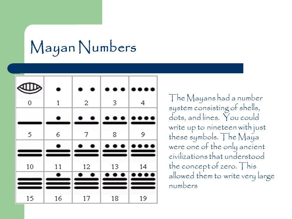 Maya Civilization Maya Timeline First Evidence Of Mayan 2600bce