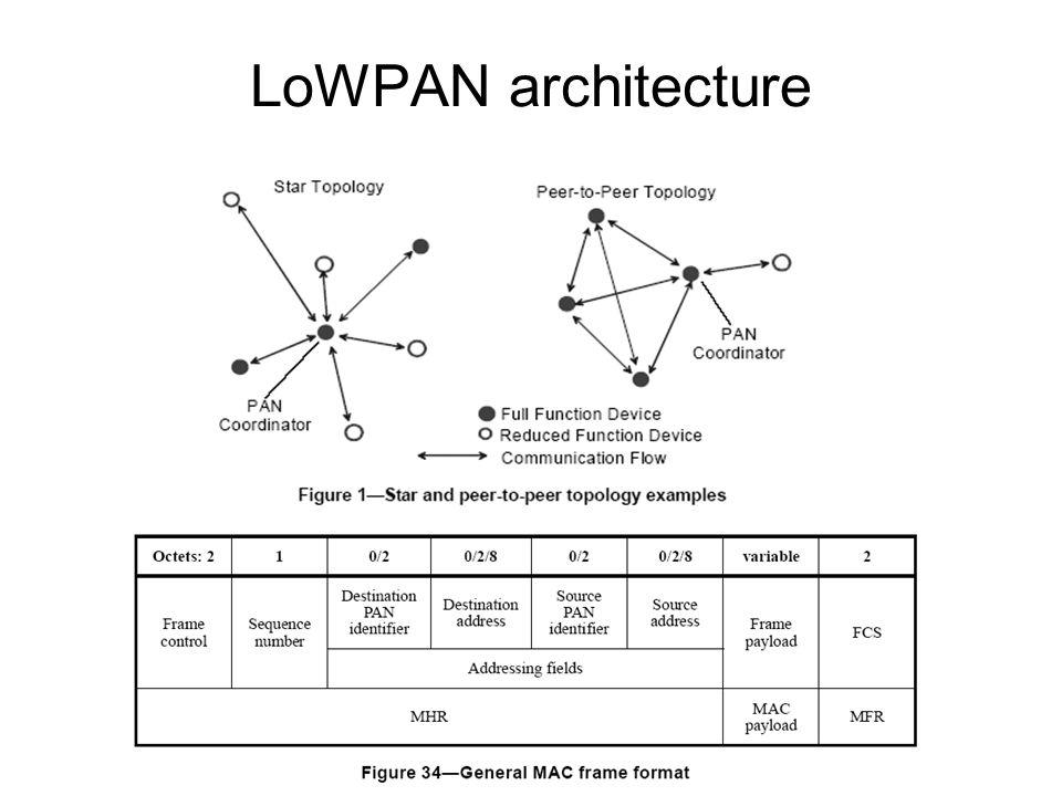6LoWPAN Overview, Assumptions, Problem Statement & Goals