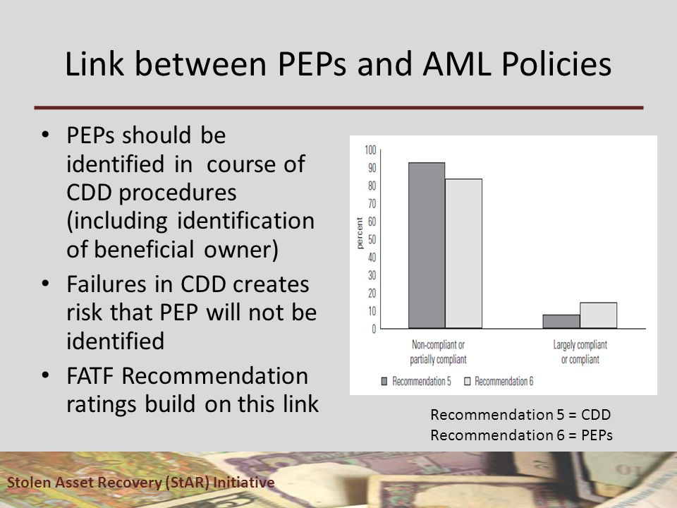 Link between PEPs and AML Policies PEPs should be identified in course of CDD procedures (including identification of beneficial owner) Failures in CDD creates risk that PEP will not be identified FATF Recommendation ratings build on this link Stolen Asset Recovery (StAR) Initiative Recommendation 5 = CDD Recommendation 6 = PEPs