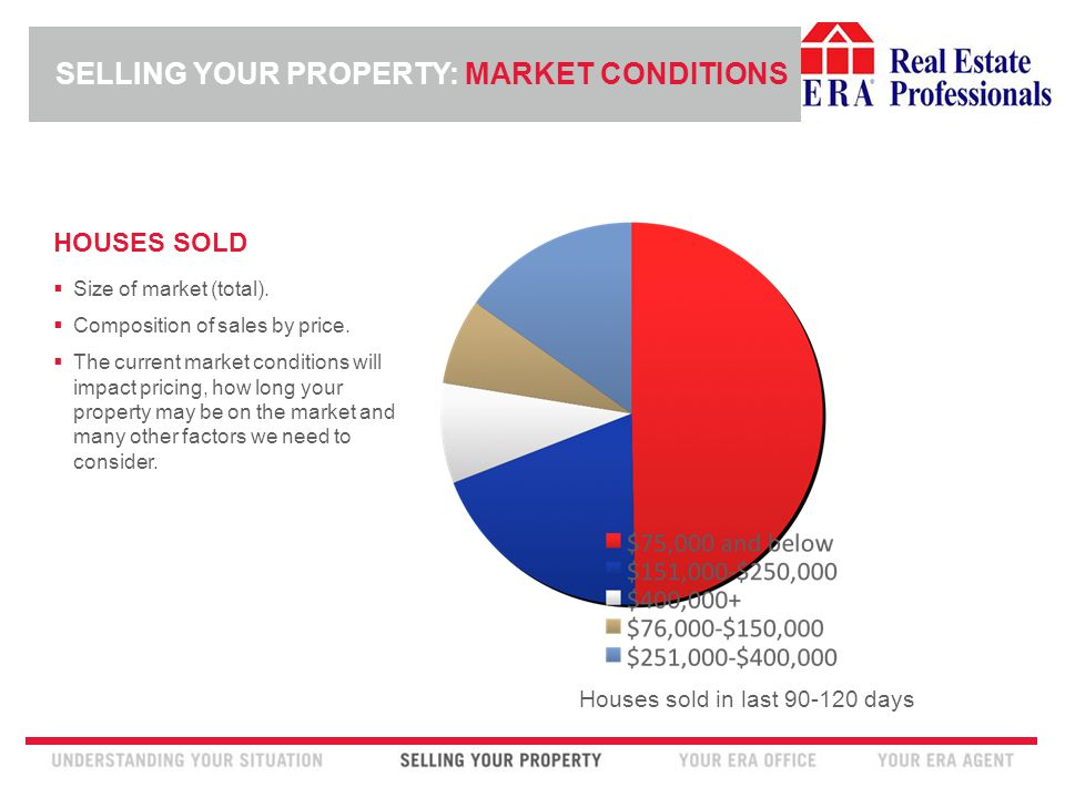 INSERT ERA COMPANY LOGO HERE HOUSES SOLD  Size of market (total).