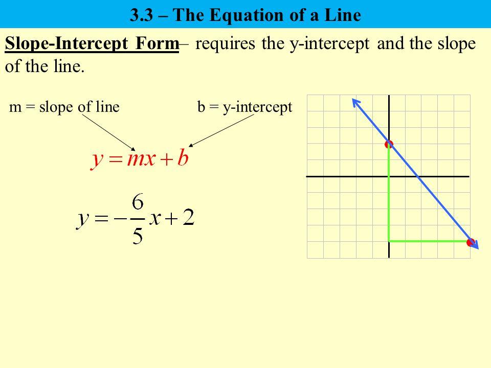 slope intercept form fraction  11.11 – The Equation of a Line Slope-Intercept Form: Point ...