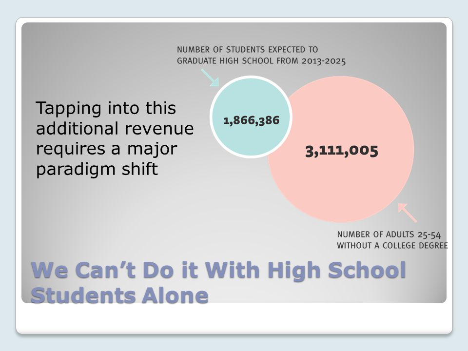 We Can't Do it With High School Students Alone Tapping into this additional revenue requires a major paradigm shift