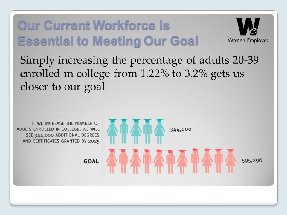 Our Current Workforce Is Essential to Meeting Our Goal Simply increasing the percentage of adults enrolled in college from 1.22% to 3.2% gets us closer to our goal