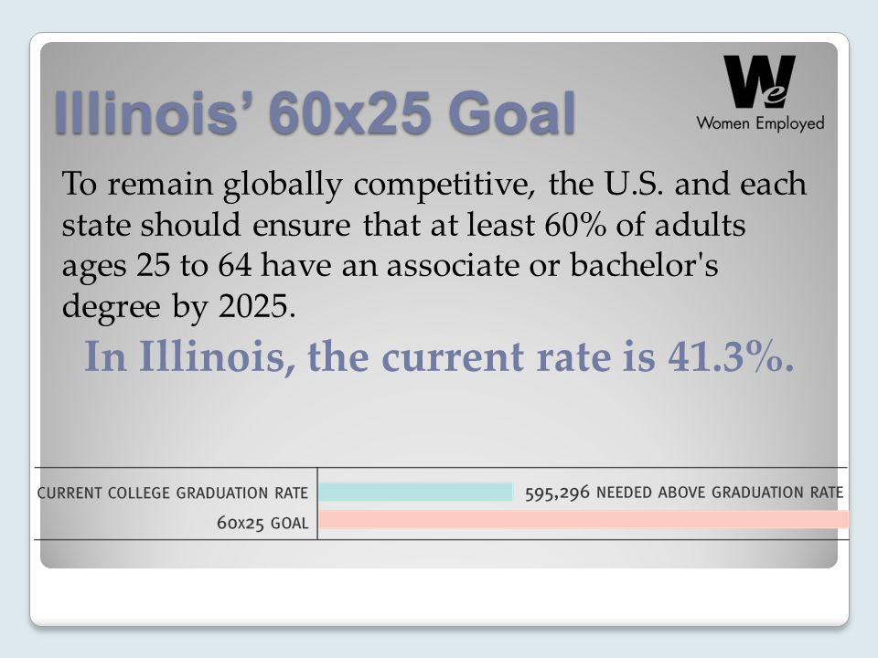 Illinois' 60x25 Goal To remain globally competitive, the U.S.