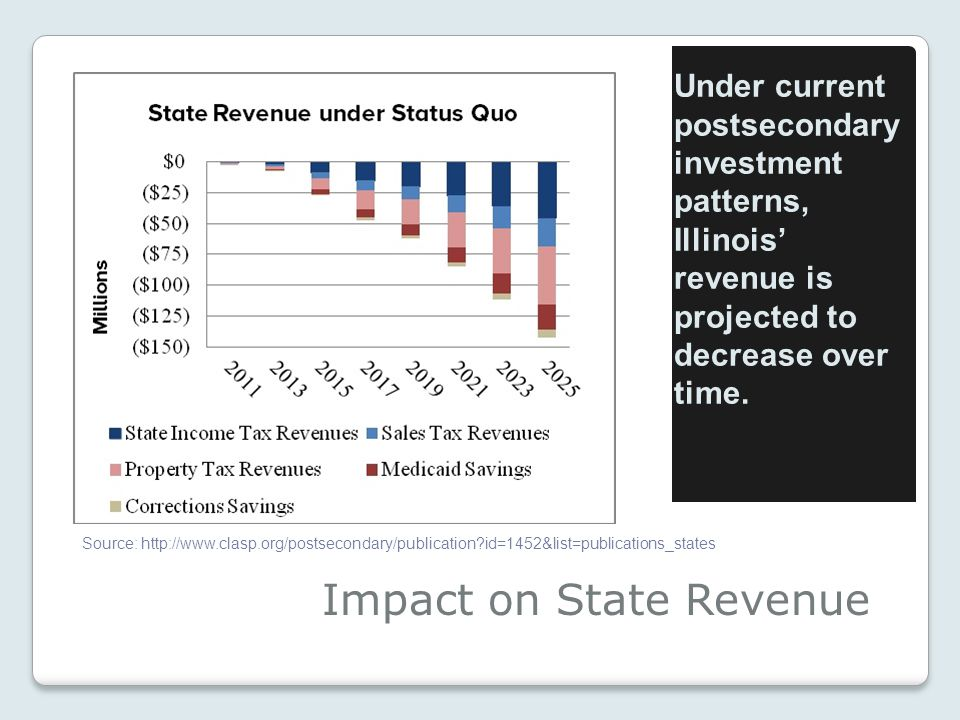 Impact on State Revenue Under current postsecondary investment patterns, Illinois' revenue is projected to decrease over time.