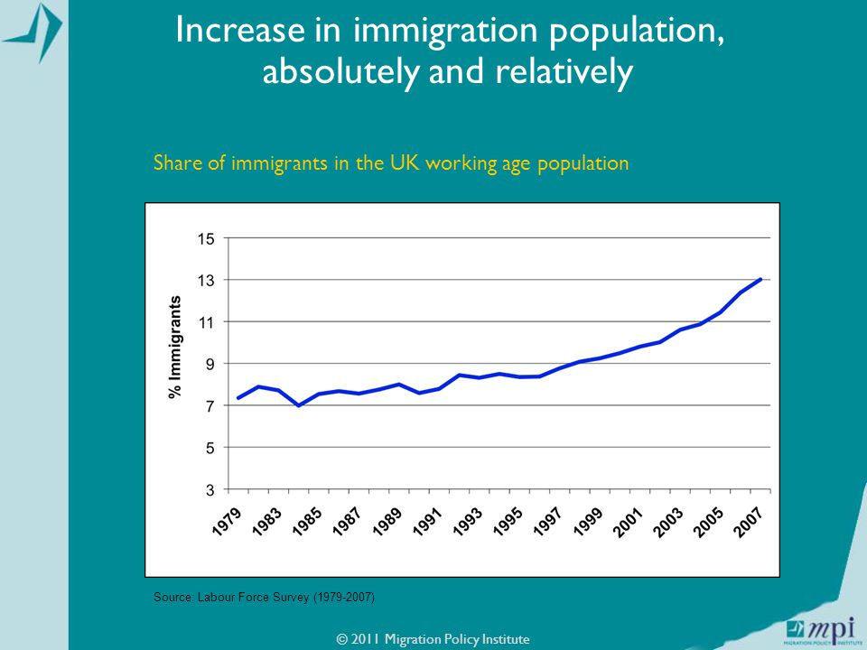 © 2011 Migration Policy Institute Increase in immigration population, absolutely and relatively Source: Labour Force Survey ( ) Share of immigrants in the UK working age population