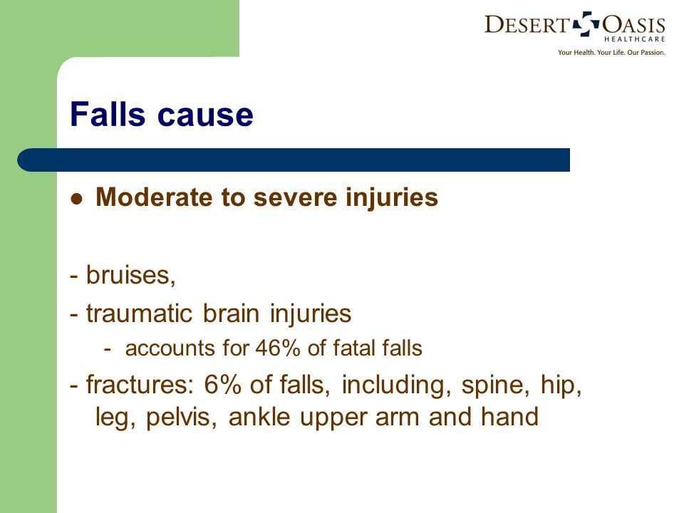 Falls cause Moderate to severe injuries - bruises, - traumatic brain injuries - accounts for 46% of fatal falls - fractures: 6% of falls, including, spine, hip, leg, pelvis, ankle upper arm and hand