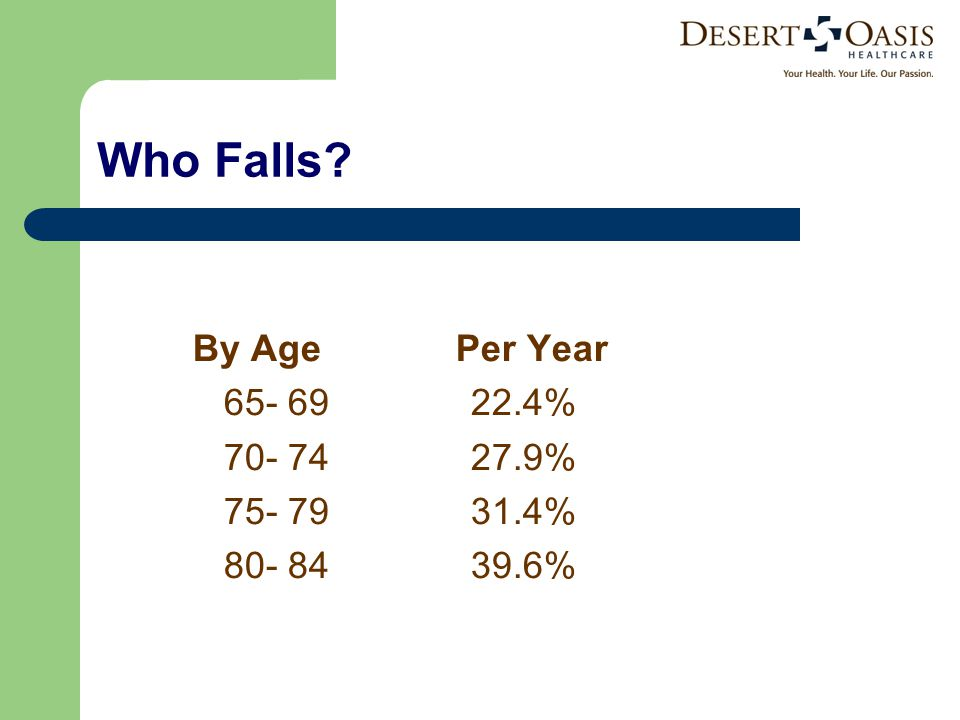 Who Falls By Age Per Year % % % %