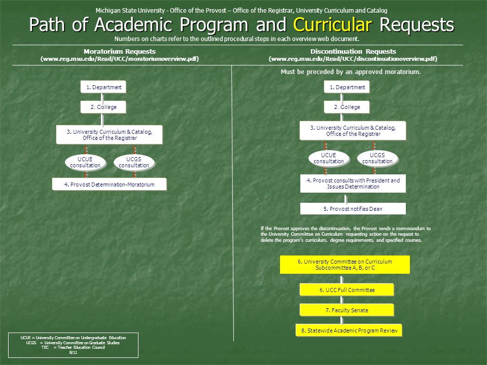 Path of Academic Program and Curricular Requests 4.