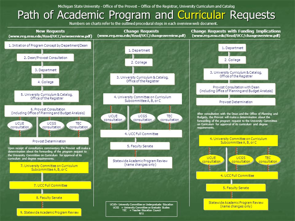 7. UCC Full Committee Path of Academic Program and Curricular Requests 5.
