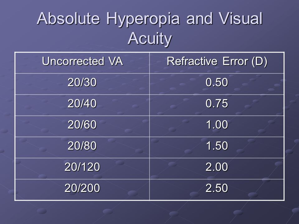 Absolute Hyperopia and Visual Acuity Uncorrected VA Refractive Error (D) 20/ / / / / /