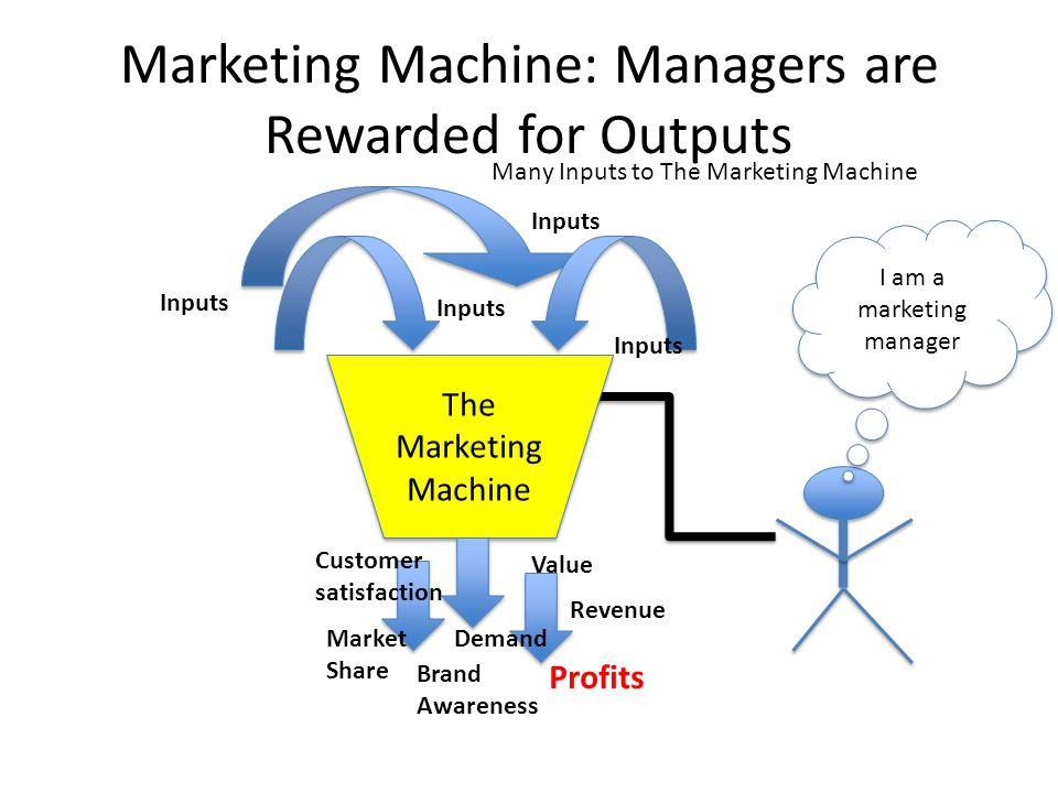 Marketing Machine: Managers are Rewarded for Outputs The Marketing Machine Many Inputs to The Marketing Machine Inputs I am a marketing manager Value Inputs Customer satisfaction Market Share Demand Revenue Profits Brand Awareness