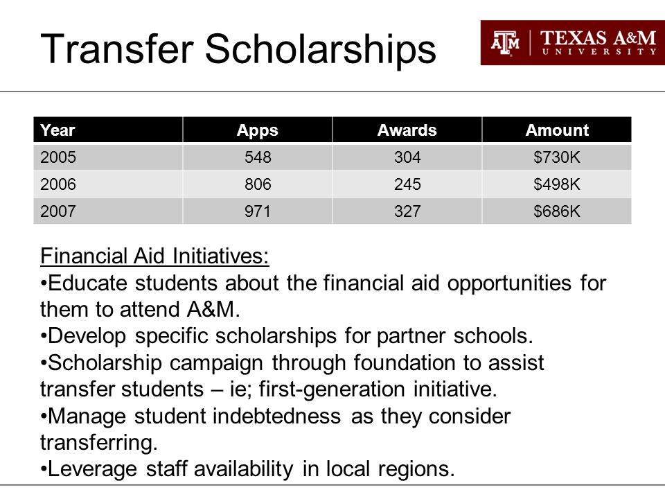 Transfer Scholarships YearAppsAwardsAmount $730K $498K $686K Financial Aid Initiatives: Educate students about the financial aid opportunities for them to attend A&M.