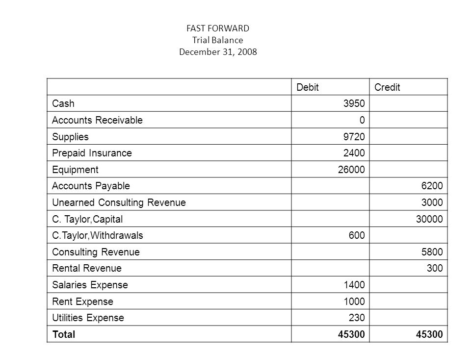 FAST FORWARD Trial Balance December 31, 2008 DebitCredit Cash3950 Accounts Receivable0 Supplies9720 Prepaid Insurance2400 Equipment26000 Accounts Payable 6200 Unearned Consulting Revenue 3000 C.