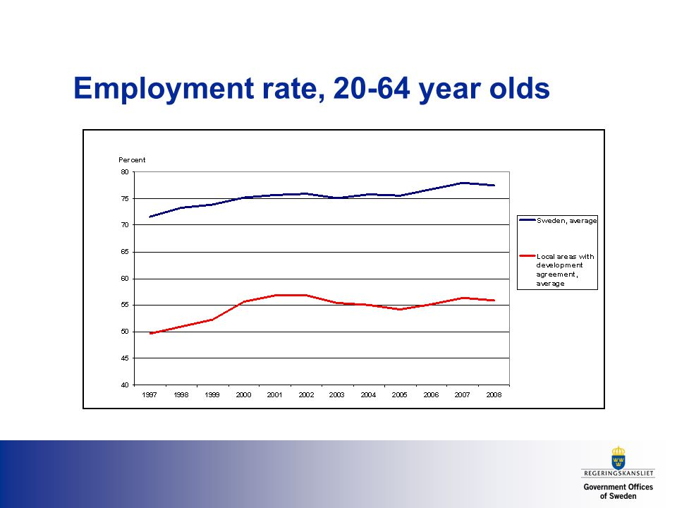 Employment rate, year olds