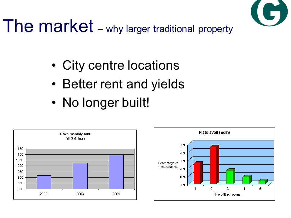 City centre locations Better rent and yields No longer built.