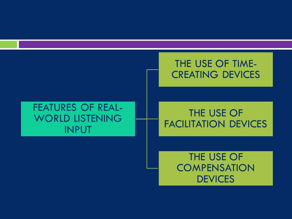 FEATURES OF REAL- WORLD LISTENING INPUT THE USE OF TIME- CREATING DEVICES THE USE OF FACILITATION DEVICES THE USE OF COMPENSATION DEVICES