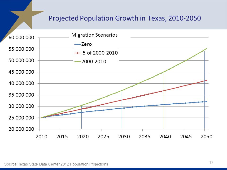 Projected Population Growth in Texas, Source: Texas State Data Center 2012 Population Projections
