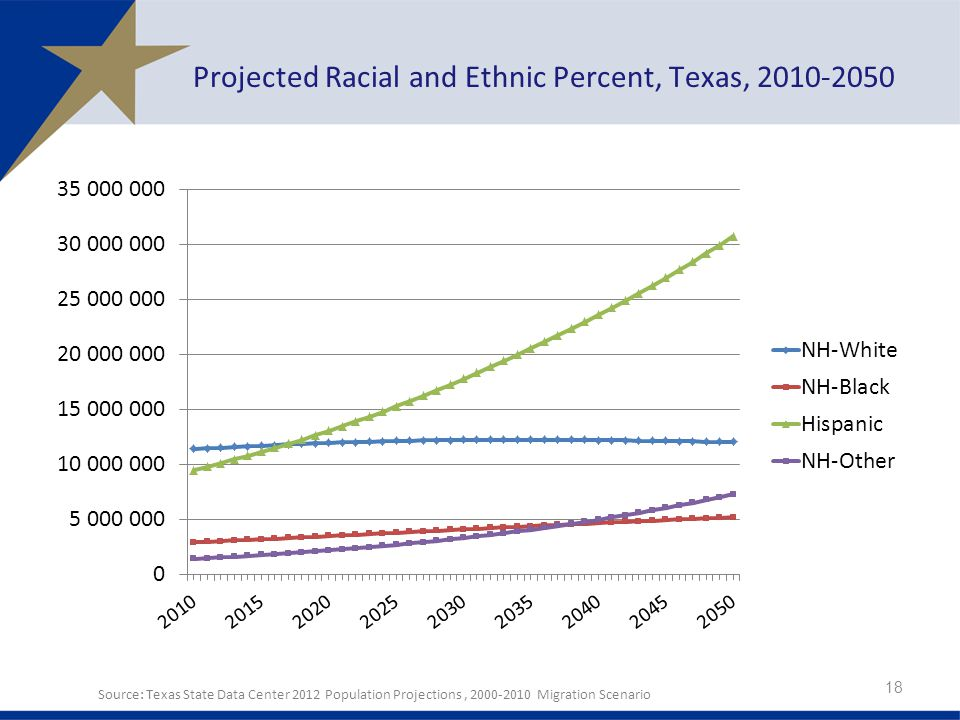 Projected Racial and Ethnic Percent, Texas, Source: Texas State Data Center 2012 Population Projections, Migration Scenario