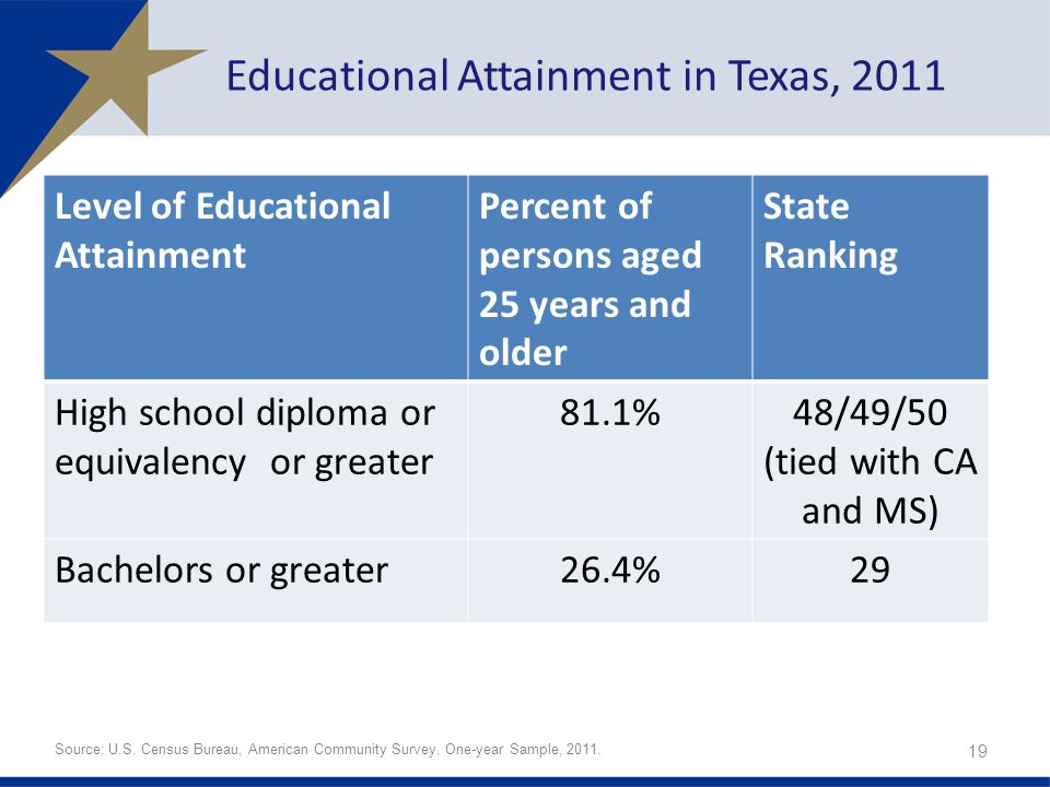 Educational Attainment in Texas, 2011 Level of Educational Attainment Percent of persons aged 25 years and older State Ranking High school diploma or equivalency or greater 81.1%48/49/50 (tied with CA and MS) Bachelors or greater26.4%29 19 Source: U.S.