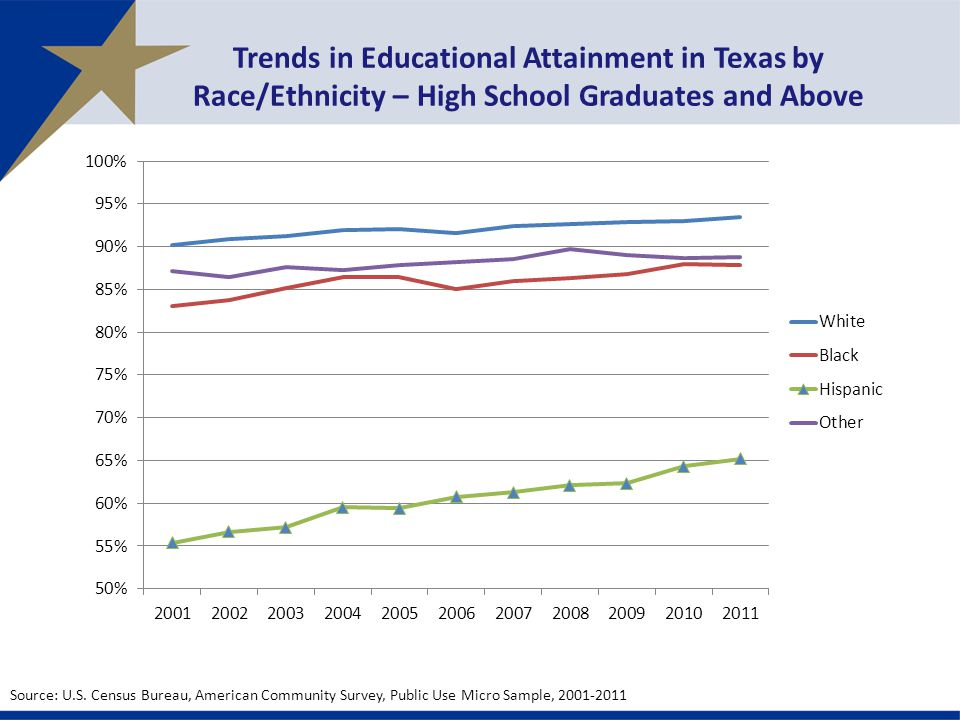 Trends in Educational Attainment in Texas by Race/Ethnicity – High School Graduates and Above Source: U.S.