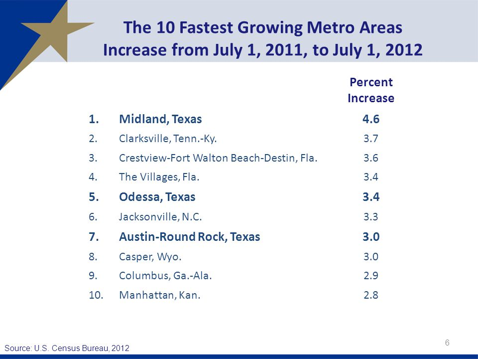 The 10 Fastest Growing Metro Areas Increase from July 1, 2011, to July 1, Percent Increase 1.Midland, Texas4.6 2.Clarksville, Tenn.-Ky Crestview-Fort Walton Beach-Destin, Fla The Villages, Fla Odessa, Texas3.4 6.Jacksonville, N.C Austin-Round Rock, Texas3.0 8.Casper, Wyo Columbus, Ga.-Ala Manhattan, Kan.2.8 Source: U.S.