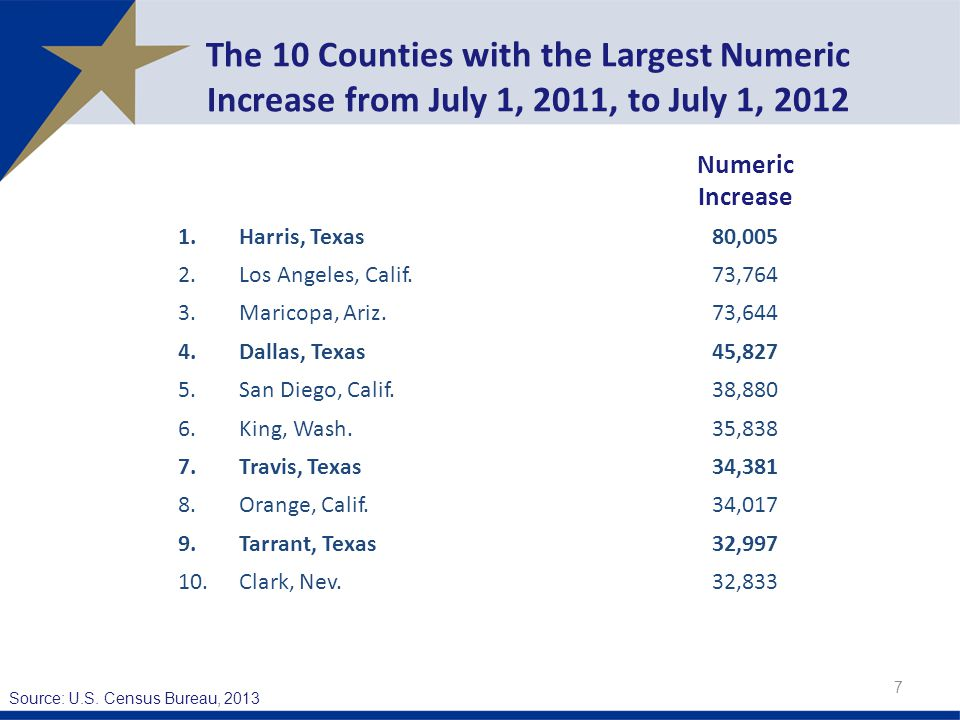 The 10 Counties with the Largest Numeric Increase from July 1, 2011, to July 1, Numeric Increase 1.Harris, Texas80,005 2.Los Angeles, Calif.73,764 3.Maricopa, Ariz.73,644 4.Dallas, Texas45,827 5.San Diego, Calif.38,880 6.King, Wash.35,838 7.Travis, Texas34,381 8.Orange, Calif.34,017 9.Tarrant, Texas32, Clark, Nev.32,833 Source: U.S.