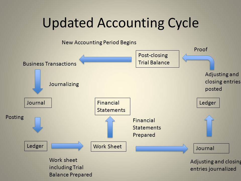 Updated Accounting Cycle Business Transactions Journal Ledger Journalizing Posting Work sheet including Trial Balance Prepared Work Sheet Financial Statements Prepared Financial Statements Journal Adjusting and closing entries journalized Ledger Adjusting and closing entries posted Post-closing Trial Balance Proof New Accounting Period Begins