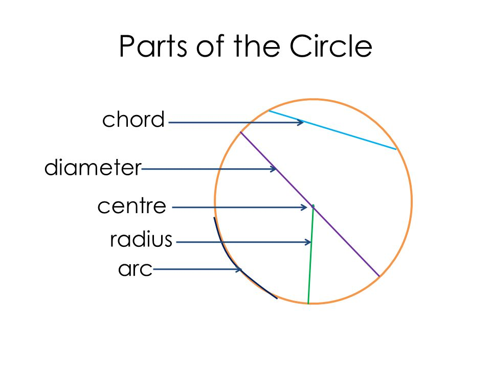 Circles. A circle is the set of all points in a plane that are at a ...