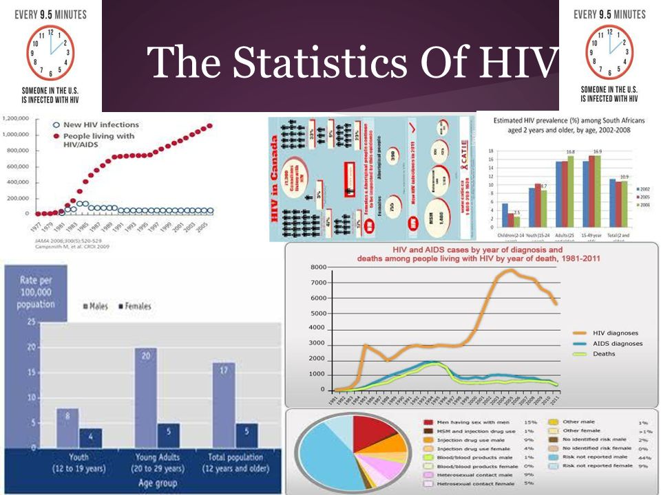 The Statistics Of HIV