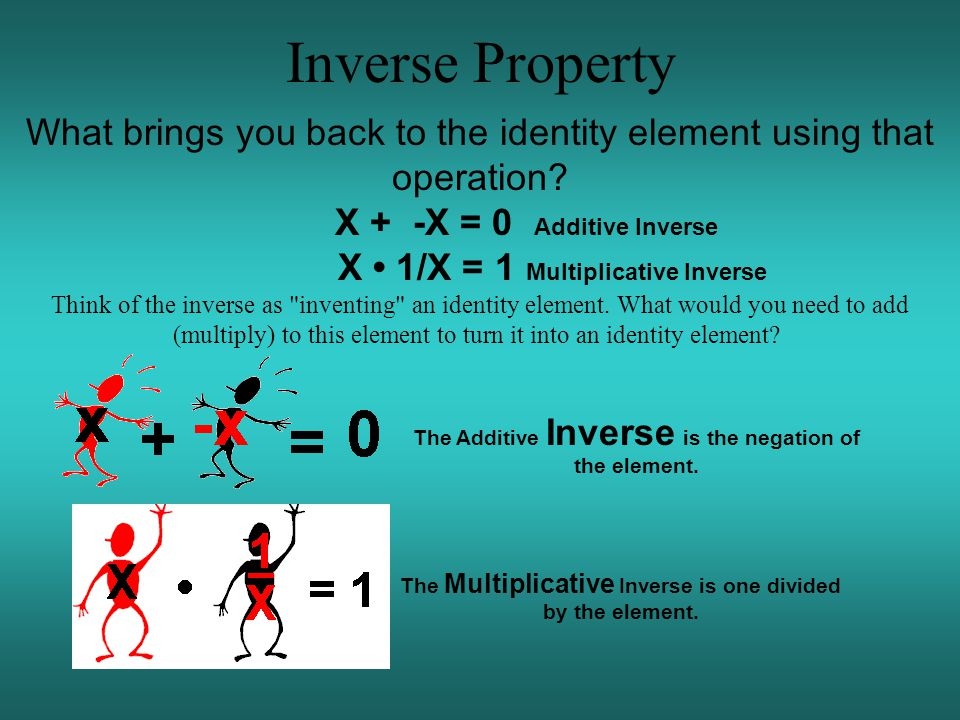 Inverse Property What brings you back to the identity element using that operation.