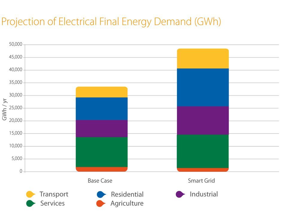Projected Final Energy Demand by Sector