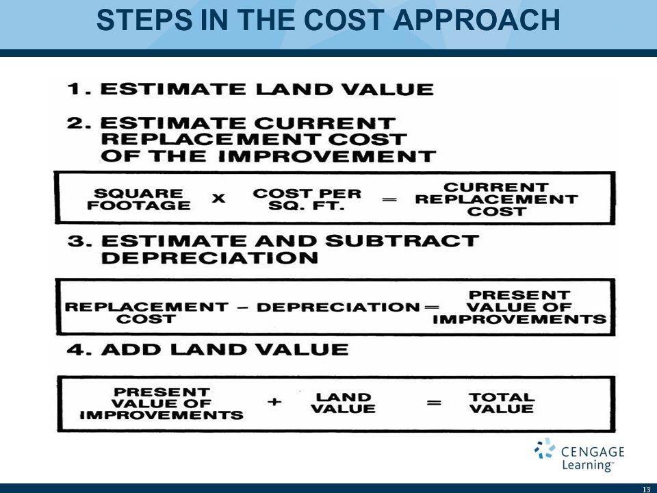 Cost approach ндфл с материальной выгоды