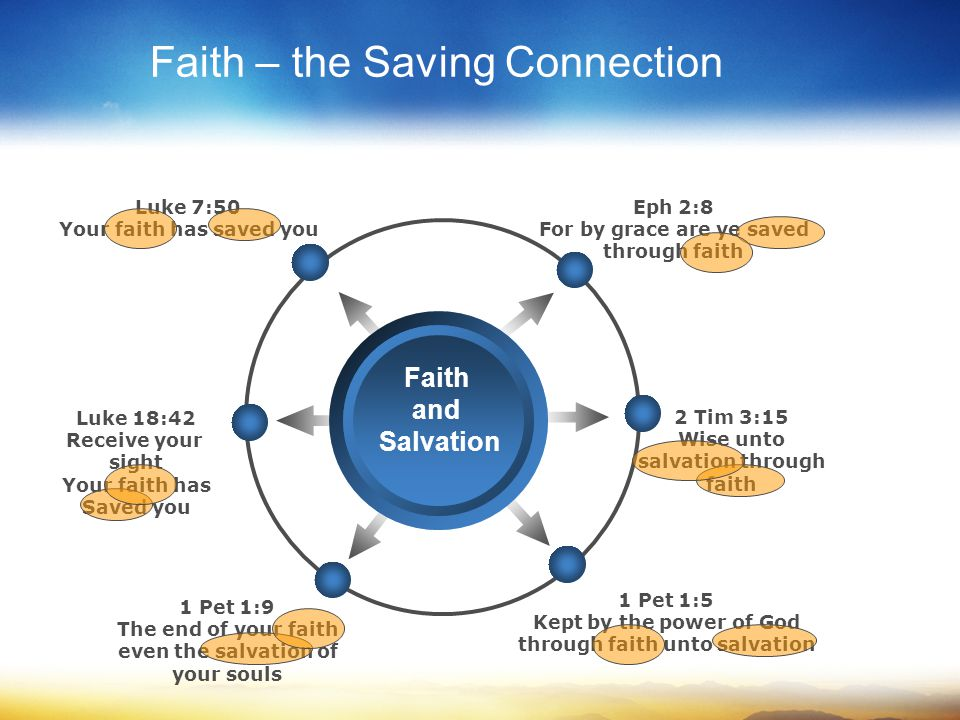 Faith – the Saving Connection Luke 18:42 Receive your sight Your faith has Saved you 1 Pet 1:9 The end of your faith even the salvation of your souls 1 Pet 1:5 Kept by the power of God through faith unto salvation 2 Tim 3:15 Wise unto salvation through faith Luke 7:50 Your faith has saved you Eph 2:8 For by grace are ye saved through faith Title Faith and Salvation