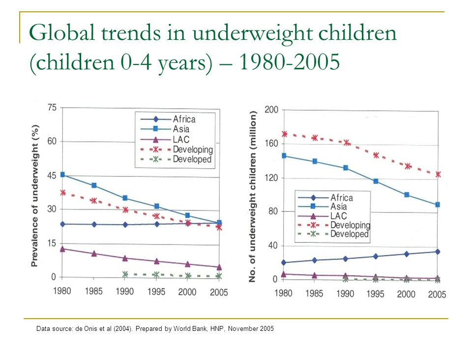 Global trends in underweight children (children 0-4 years) – Data source: de Onis et al (2004).