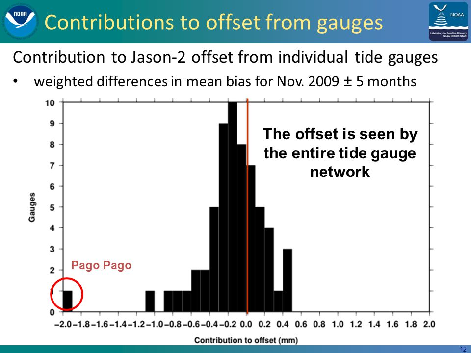 12 Contributions to offset from gauges Contribution to Jason-2 offset from individual tide gauges weighted differences in mean bias for Nov.