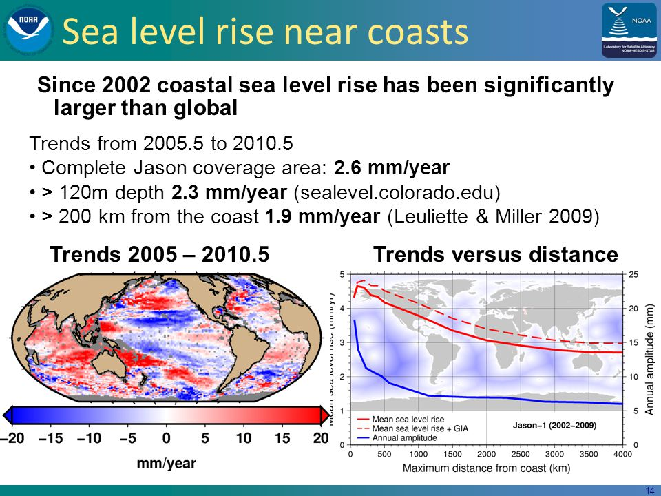 14 Sea level rise near coasts Since 2002 coastal sea level rise has been significantly larger than global Trends from to Complete Jason coverage area: 2.6 mm/year > 120m depth 2.3 mm/year (sealevel.colorado.edu) > 200 km from the coast 1.9 mm/year (Leuliette & Miller 2009) Trends 2005 – Trends versus distance