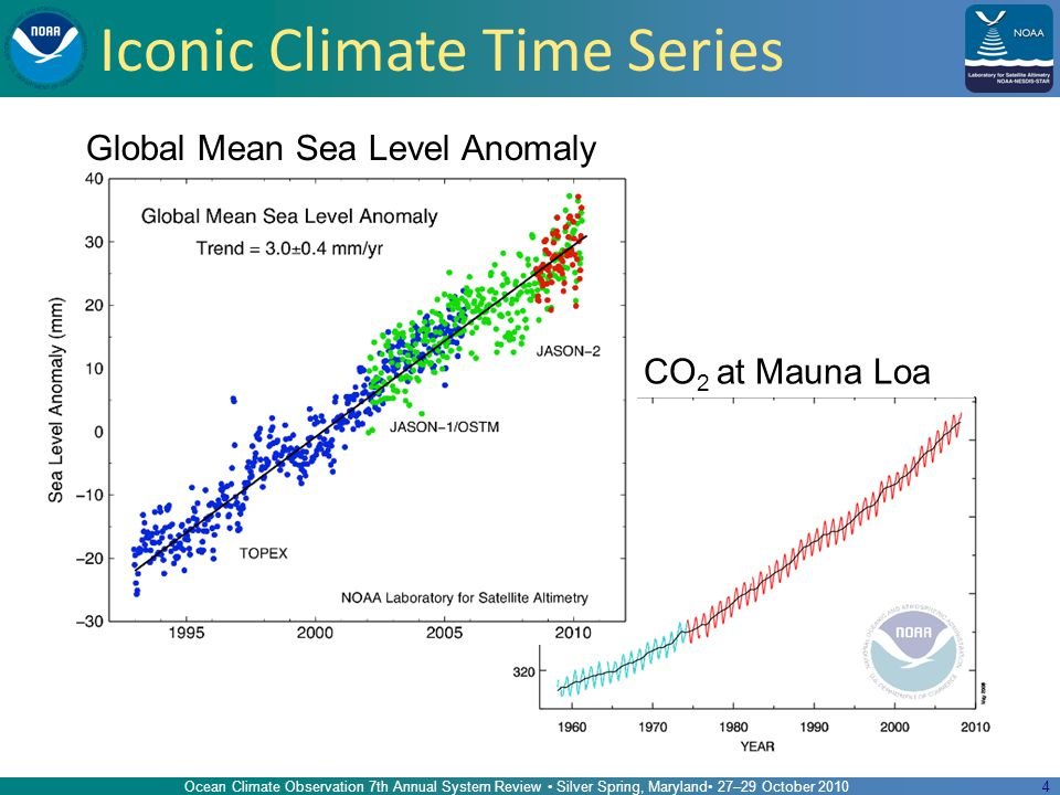 4 Iconic Climate Time Series Ocean Climate Observation 7th Annual System Review Silver Spring, Maryland 27–29 October 2010 Global Mean Sea Level Anomaly CO 2 at Mauna Loa