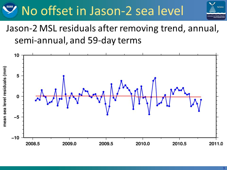 9 No offset in Jason-2 sea level Jason-2 MSL residuals after removing trend, annual, semi-annual, and 59-day terms