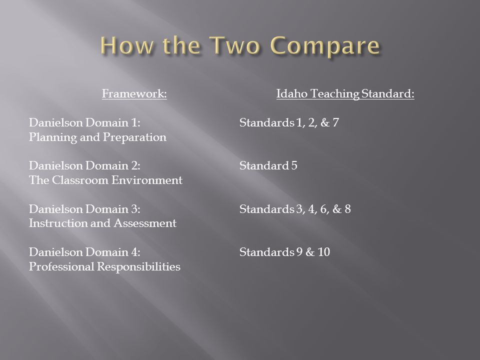 Framework: Danielson Domain 1: Planning and Preparation Danielson Domain 2: The Classroom Environment Danielson Domain 3: Instruction and Assessment Danielson Domain 4: Professional Responsibilities Idaho Teaching Standard: Standards 1, 2, & 7 Standard 5 Standards 3, 4, 6, & 8 Standards 9 & 10