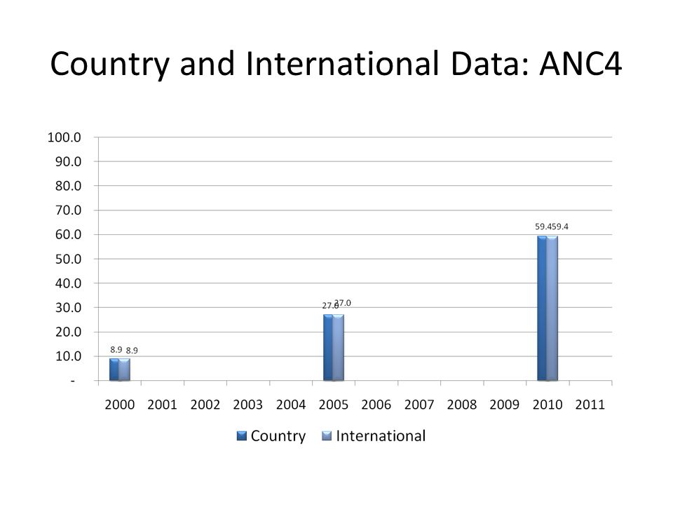 Country and International Data: ANC4
