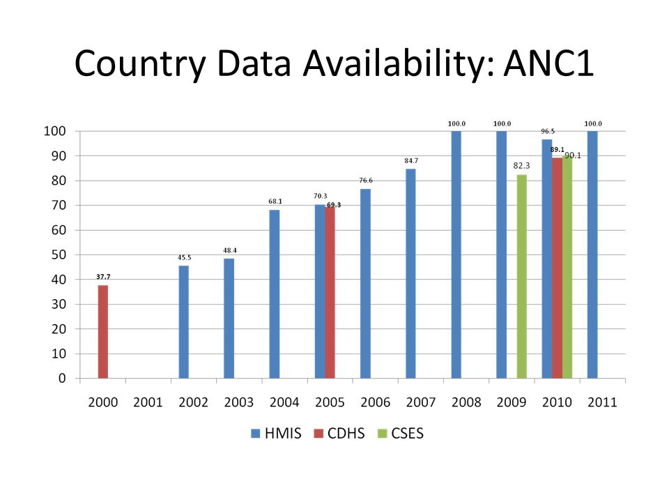 Country Data Availability: ANC1