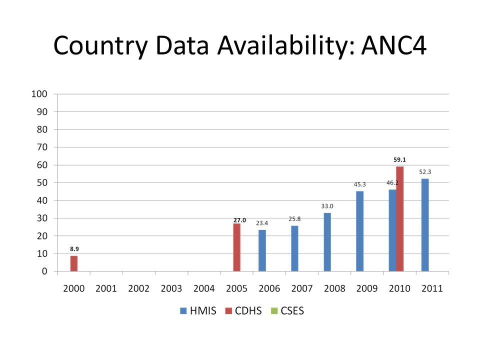 Country Data Availability: ANC4
