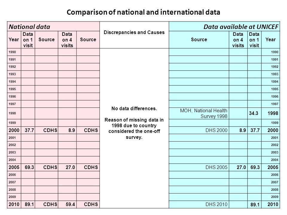 Comparison of national and international data National data Discrepancies and Causes Data available at UNICEF Year Data on 1 visit Source Data on 4 visits Source Data on 4 visits Data on 1 visit Year 1990 No data differences.
