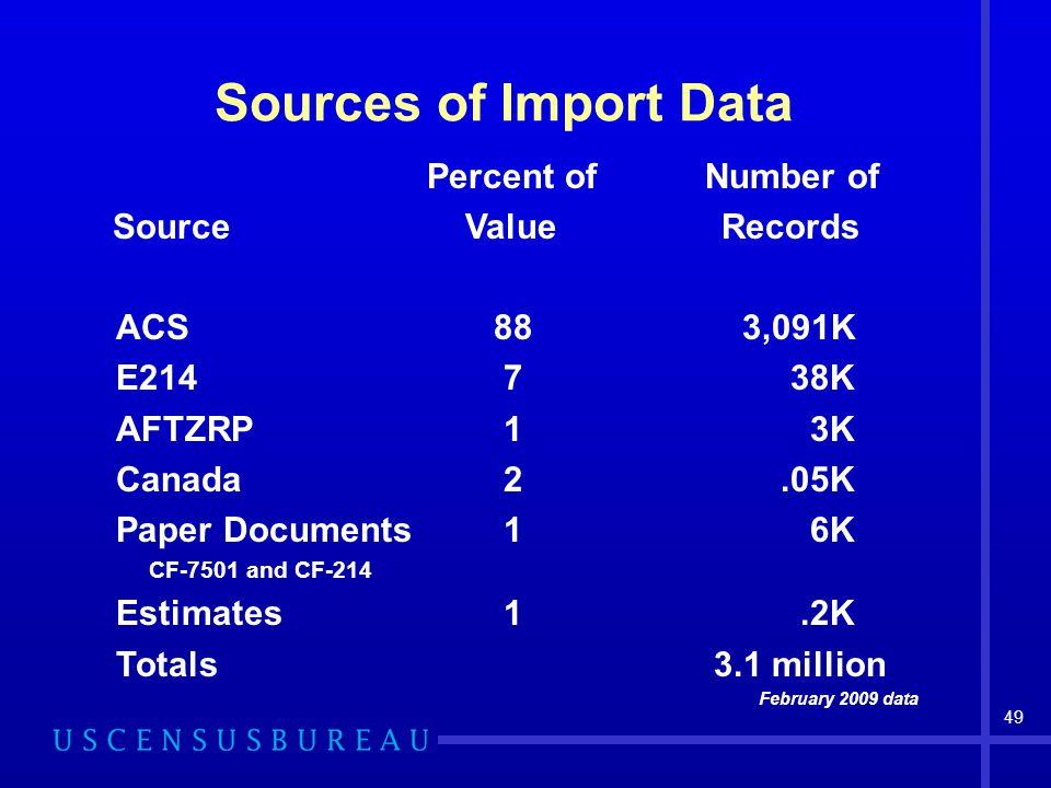 U S  Census Bureau Foreign Trade Division Understanding Foreign